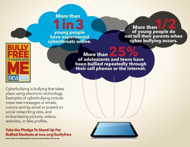 BullyFree_Cyberbullying_Infographic.jpg