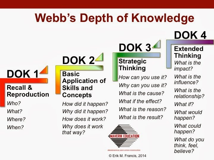 Designing Learning Experiences For 21st Century Learning And Depth Of Knowledge