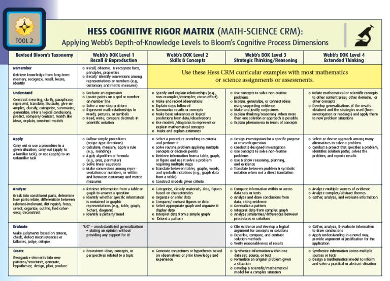 Hess cognitive rigor matrix