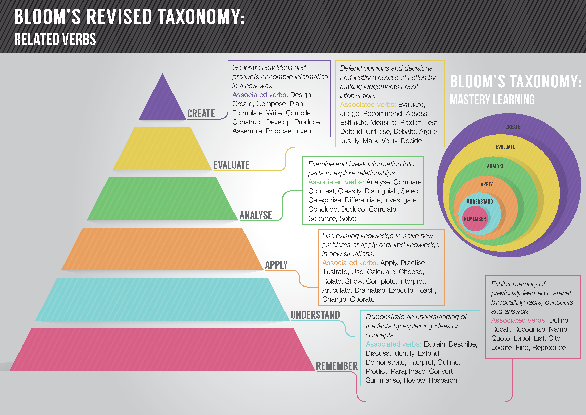 revised-blooms-taxonomy